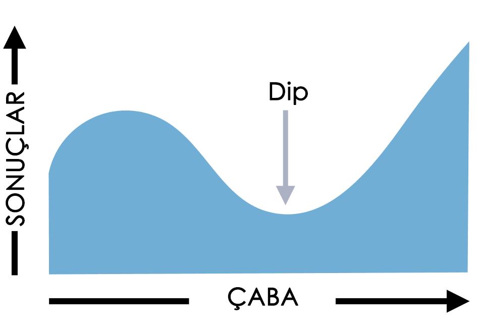 Dip'lerin gerçekleşme grafiği